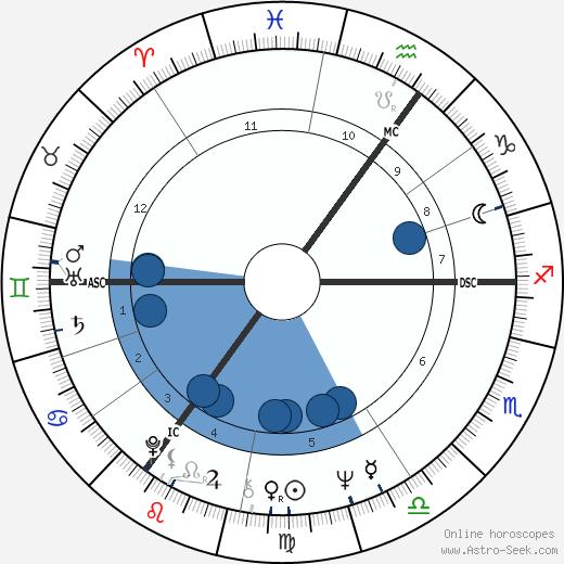 Sigrid Gebel wikipedia, horoscope, astrology, instagram