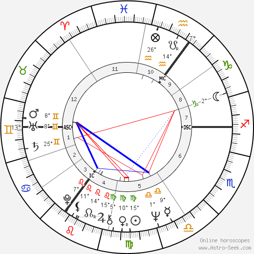 Sigrid Gebel birth chart, biography, wikipedia 2019, 2020