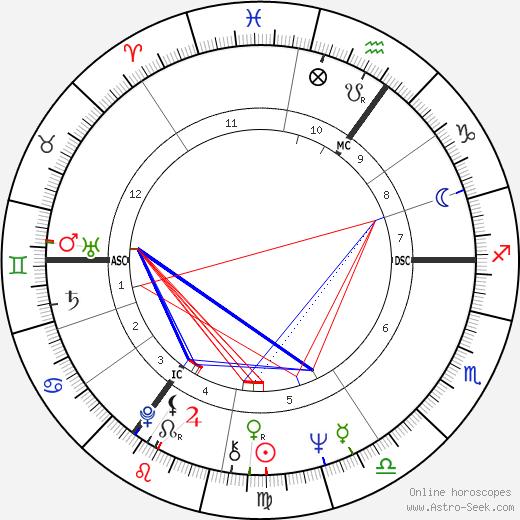 Sigrid Gebel astro natal birth chart, Sigrid Gebel horoscope, astrology