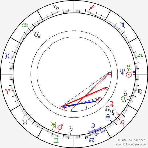 Tanuja birth chart, Tanuja astro natal horoscope, astrology
