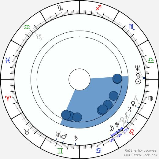 Tony Swartz wikipedia, horoscope, astrology, instagram