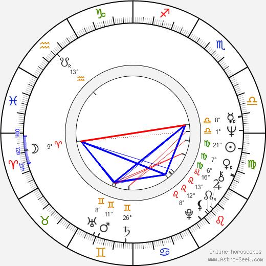 Ulrich Stark birth chart, biography, wikipedia 2019, 2020