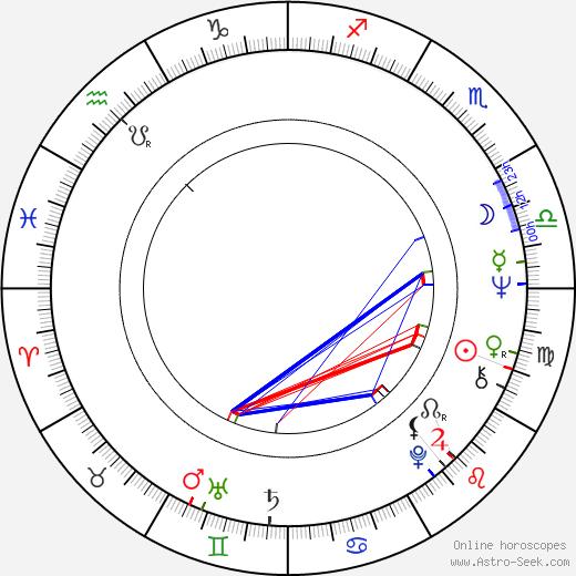 Václav Dušek birth chart, Václav Dušek astro natal horoscope, astrology