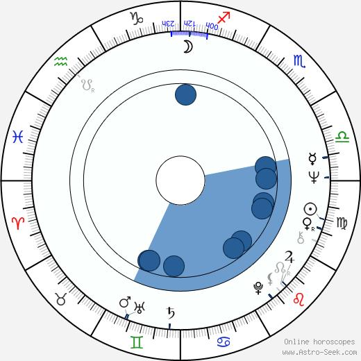 Václav Postránecký wikipedia, horoscope, astrology, instagram