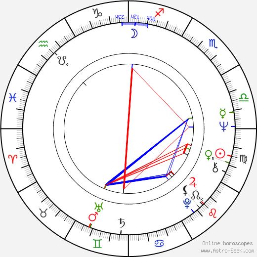 Václav Postránecký astro natal birth chart, Václav Postránecký horoscope, astrology