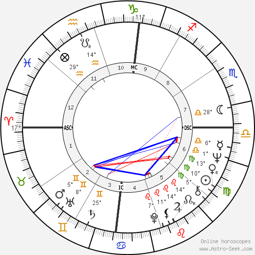 Valerie Perrine birth chart, biography, wikipedia 2019, 2020