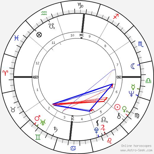 Valerie Perrine birth chart, Valerie Perrine astro natal horoscope, astrology