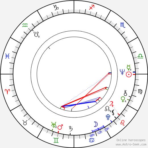 Yevgeni Shiryayev день рождения гороскоп, Yevgeni Shiryayev Натальная карта онлайн