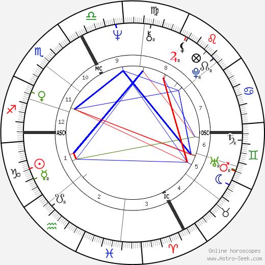 Алан Стивелл Alan Stivell день рождения гороскоп, Alan Stivell Натальная карта онлайн