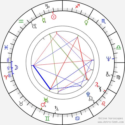 Aleš Košnar tema natale, oroscopo, Aleš Košnar oroscopi gratuiti, astrologia