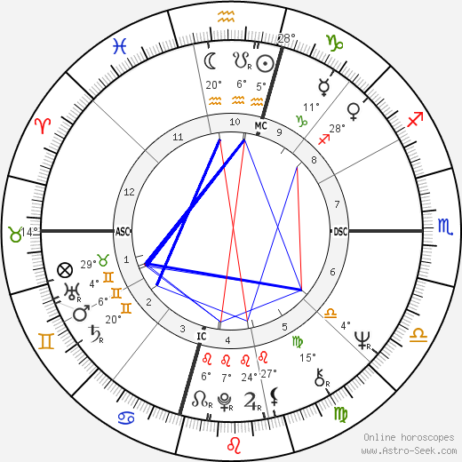 Angela Davis tema natale, biography, Biografia da Wikipedia 2020, 2021