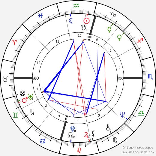 Angela Davis tema natale, oroscopo, Angela Davis oroscopi gratuiti, astrologia