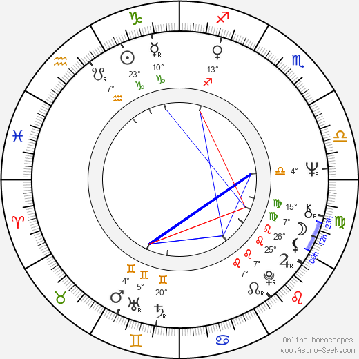 Antonín Hájek birth chart, biography, wikipedia 2018, 2019
