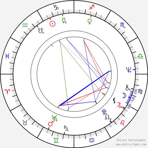 Antonín Hájek astro natal birth chart, Antonín Hájek horoscope, astrology