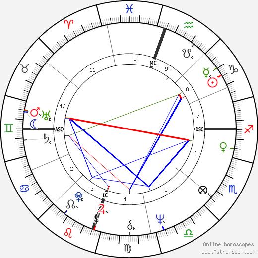 Bonnie Franklin birth chart, Bonnie Franklin astro natal horoscope, astrology