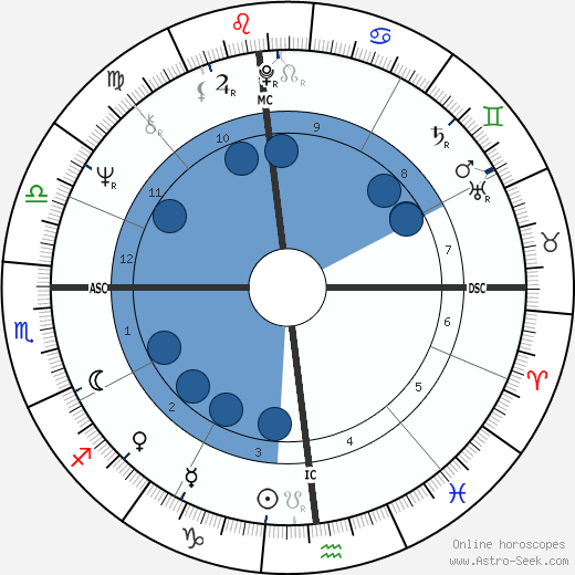 Chuck Stewart horoscope, astrology, sign, zodiac, date of birth, instagram