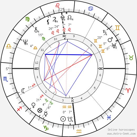 Chuck Stewart birth chart, biography, wikipedia 2020, 2021