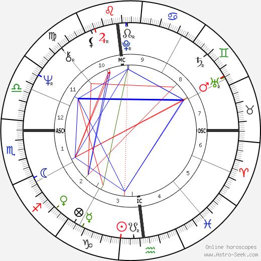 Chuck Stewart birth chart, Chuck Stewart astro natal horoscope, astrology