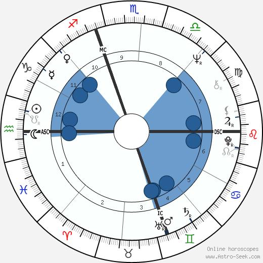 Denise Rich wikipedia, horoscope, astrology, instagram