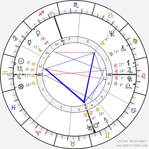 Denise Rich birth chart, biography, wikipedia 2019, 2020