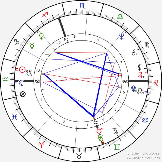 Denise Rich tema natale, oroscopo, Denise Rich oroscopi gratuiti, astrologia