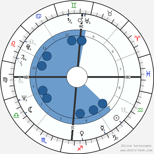 Françoise Hardy horoscope, astrology, sign, zodiac, date of birth, instagram