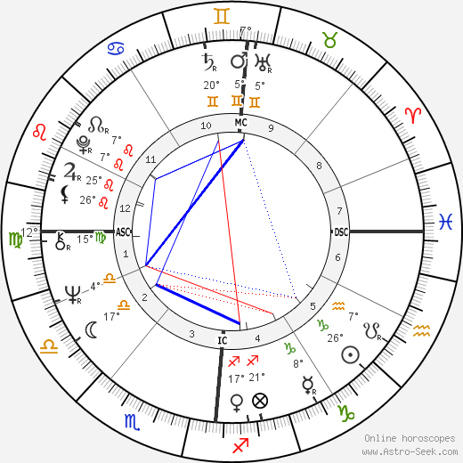 Françoise Hardy birth chart, biography, wikipedia 2019, 2020
