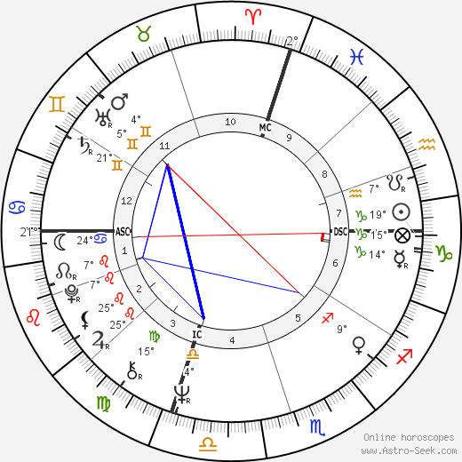 Frank Sinatra Jr. birth chart, biography, wikipedia 2019, 2020
