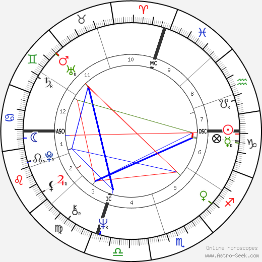 Frank Sinatra Jr. astro natal birth chart, Frank Sinatra Jr. horoscope, astrology