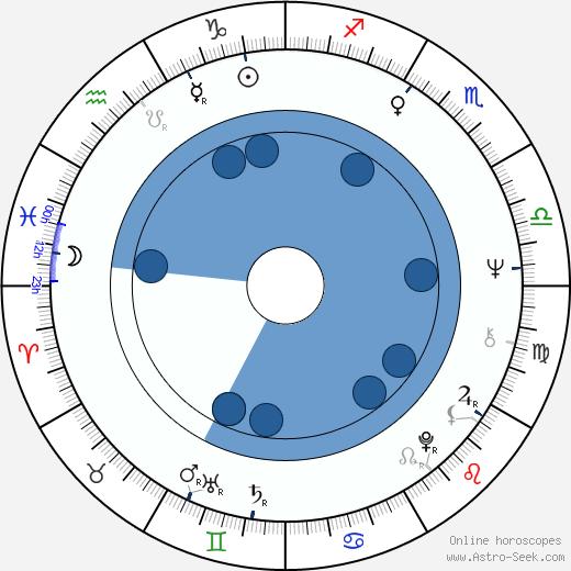 Genowefa Grabowska wikipedia, horoscope, astrology, instagram