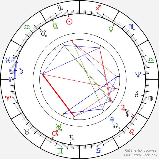 Genowefa Grabowska день рождения гороскоп, Genowefa Grabowska Натальная карта онлайн