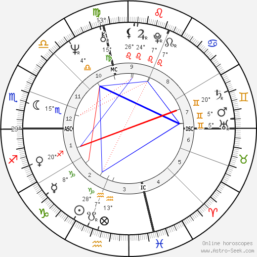 Gianni Amelio birth chart, biography, wikipedia 2019, 2020