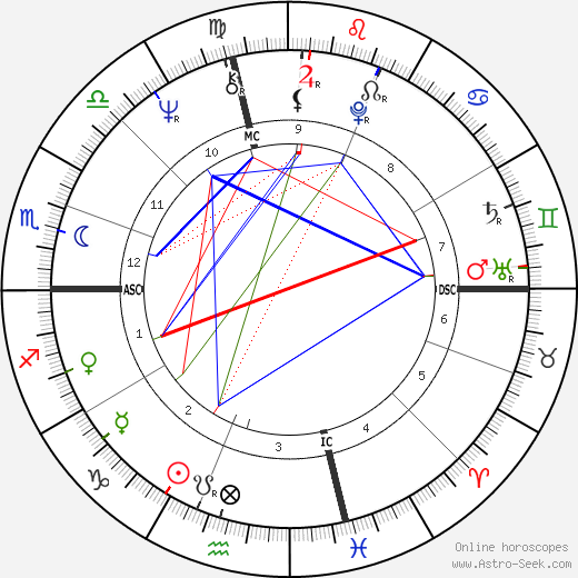 Gianni Amelio astro natal birth chart, Gianni Amelio horoscope, astrology