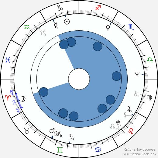 Heinz Trenczak wikipedia, horoscope, astrology, instagram