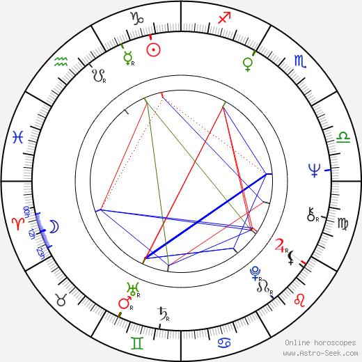 Heinz Trenczak astro natal birth chart, Heinz Trenczak horoscope, astrology