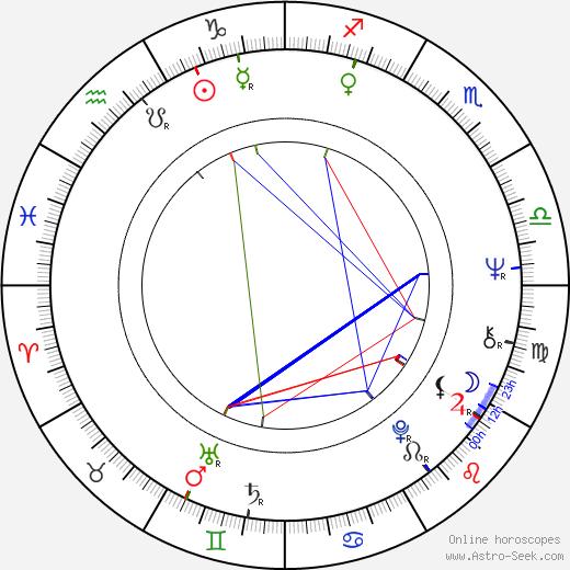 Helen Carey astro natal birth chart, Helen Carey horoscope, astrology