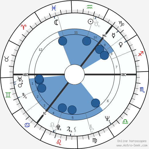James Douglas Cran wikipedia, horoscope, astrology, instagram