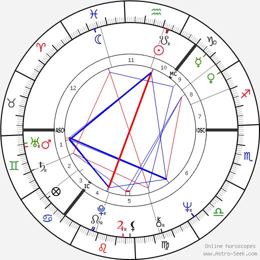 James Douglas Cran tema natale, oroscopo, James Douglas Cran oroscopi gratuiti, astrologia