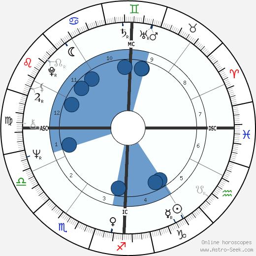 Jean-Claude Jitrois wikipedia, horoscope, astrology, instagram