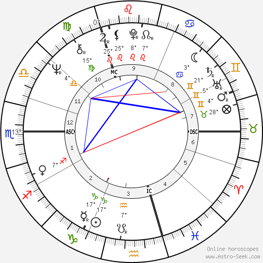 Jimmy Page birth chart, biography, wikipedia 2019, 2020