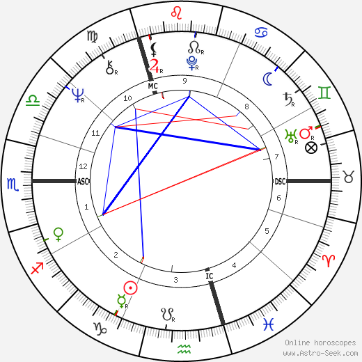 Jimmy Page birth chart, Jimmy Page astro natal horoscope, astrology