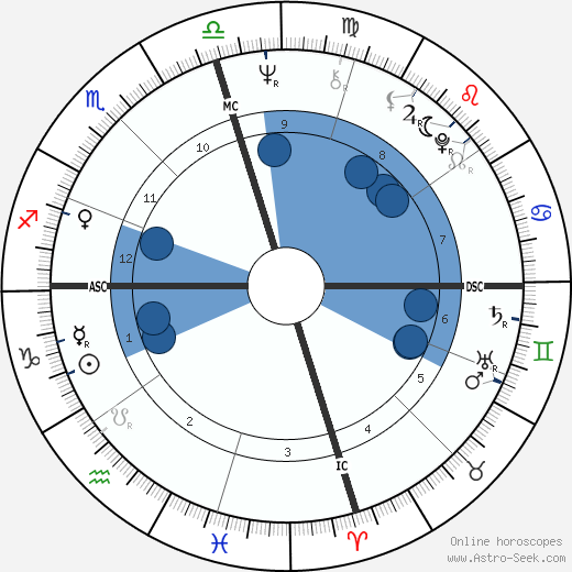 Joe Frazier horoscope, astrology, sign, zodiac, date of birth, instagram