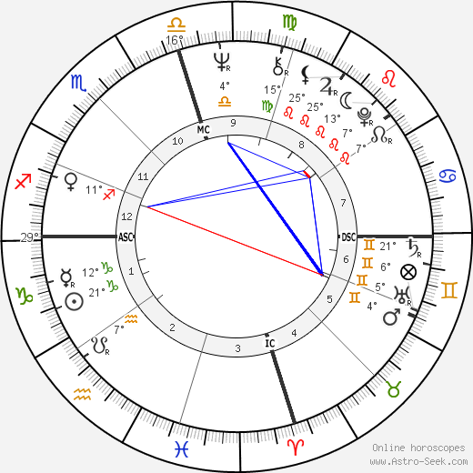 Joe Frazier birth chart, biography, wikipedia 2018, 2019