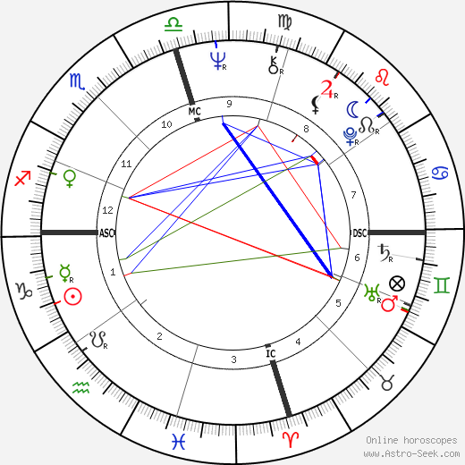 Joe Frazier astro natal birth chart, Joe Frazier horoscope, astrology