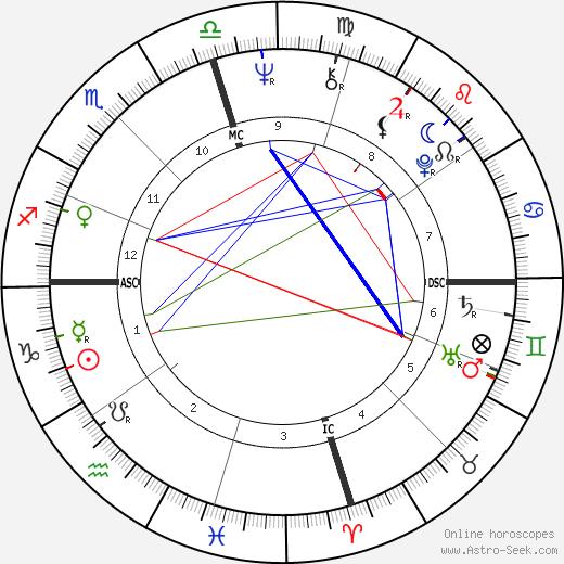 Джо Фрейзер Joe Frazier день рождения гороскоп, Joe Frazier Натальная карта онлайн