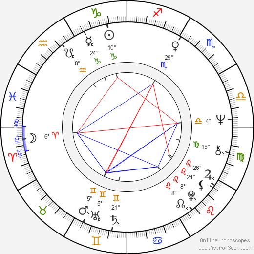 Jorge Cao birth chart, biography, wikipedia 2018, 2019
