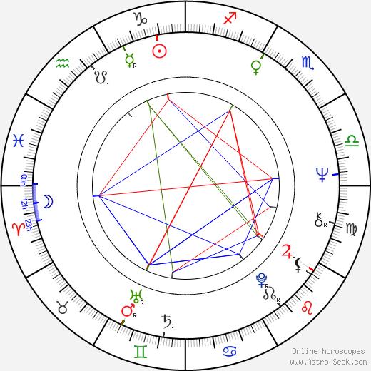 Jorge Cao astro natal birth chart, Jorge Cao horoscope, astrology