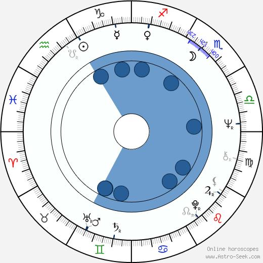 José Luis Garci wikipedia, horoscope, astrology, instagram