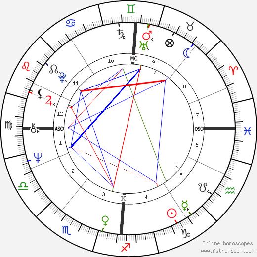Judy Winter день рождения гороскоп, Judy Winter Натальная карта онлайн