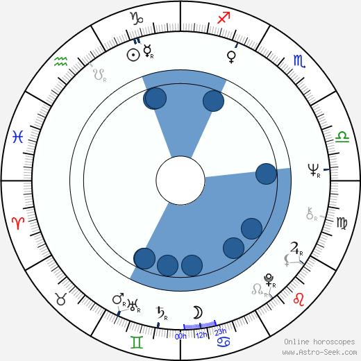 Karel Kovář wikipedia, horoscope, astrology, instagram